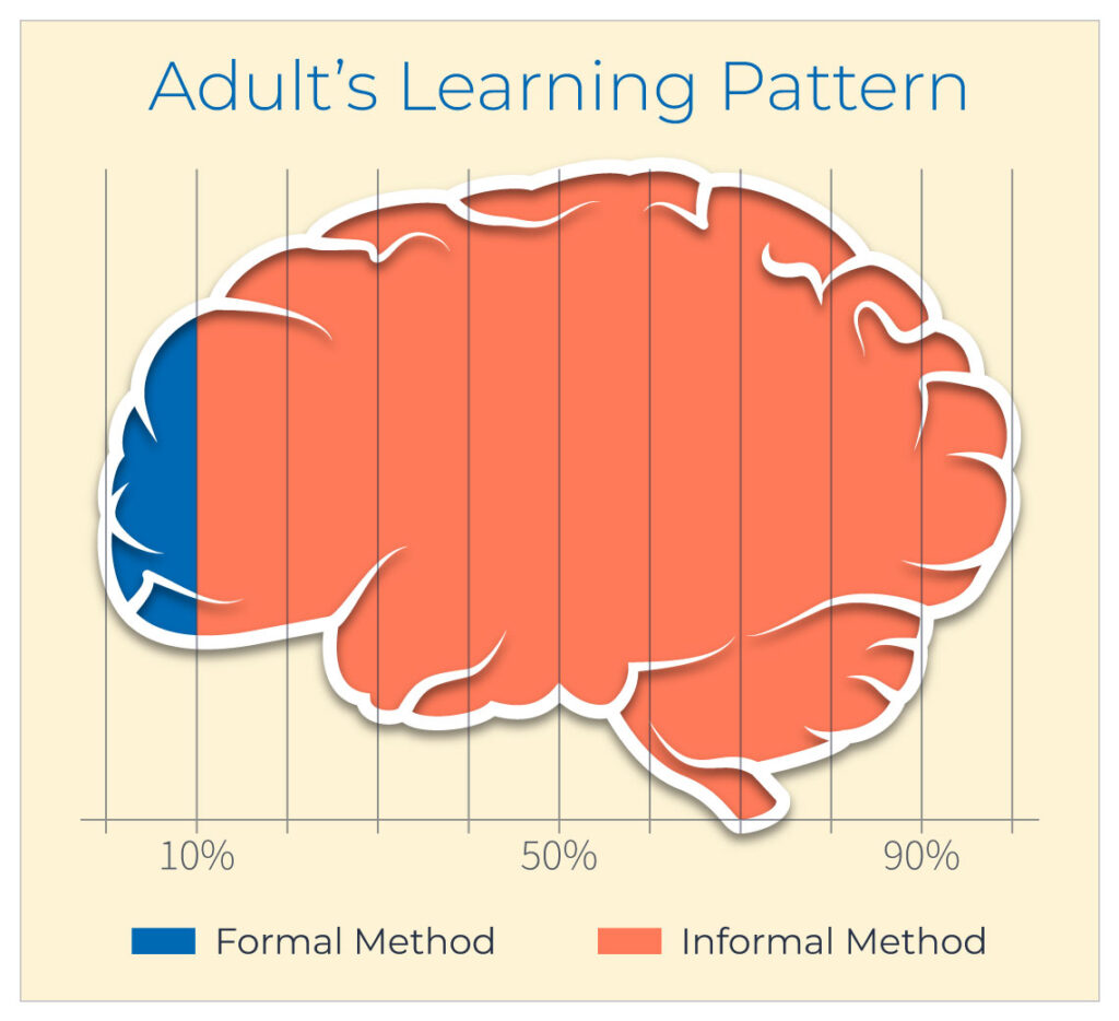 Adults Learning Pattern